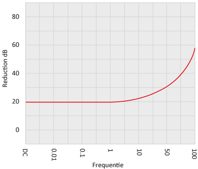 Shielding performance Graph