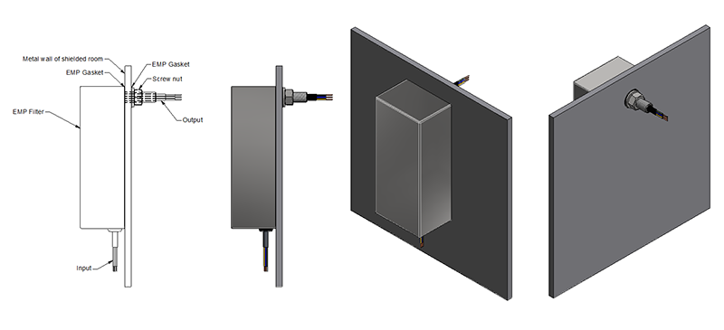 Figure 64.1 : Example of a power line filter mounted on a Faraday cage wall